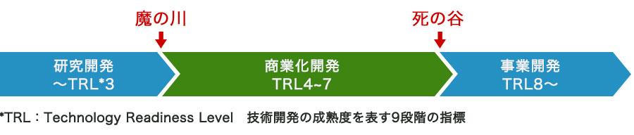 TRL(Technology Readiness Level) 技術開発の成熟度を表す9段階の指標