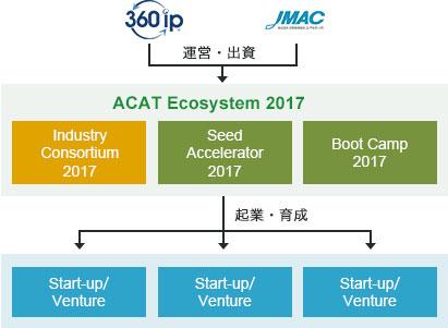 ACAT Ecosystem
