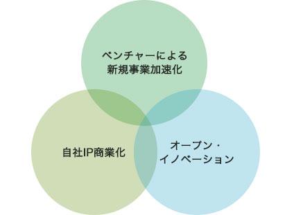 Corporate Ecosystem