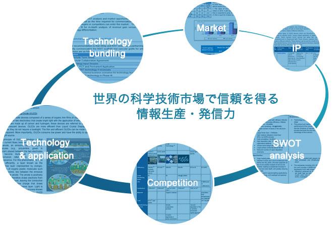 技術商業化評価レポート